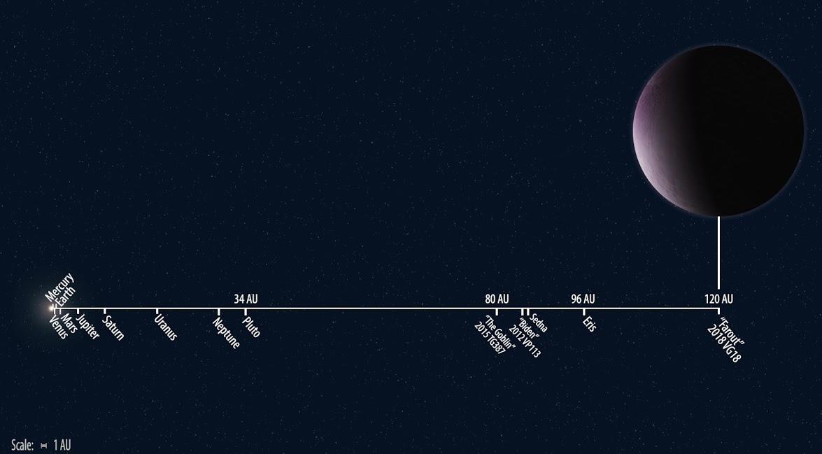 Far Out Dwarf Planet